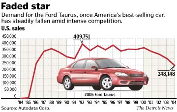 http://info.detnews.com/dn/pix/2005/04/19/biz/taurus_sales_gfx_041905.jpg